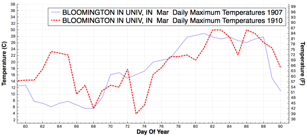 BLOOMINGTONINUNIV_IN_DailyMaximumTemperatureF_Mar_Mar_1907_1910
