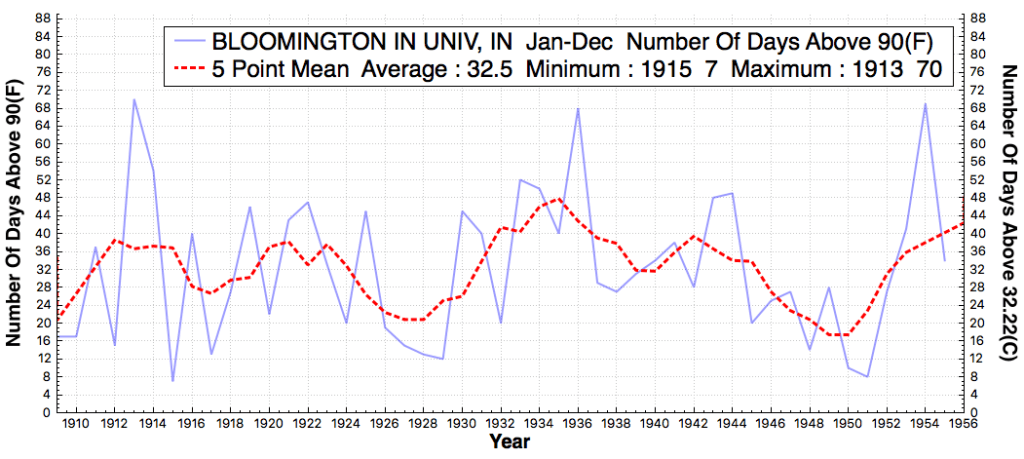 BLOOMINGTONINUNIV_IN_#DaysAboveMaximumTemperatureThreshold90F_Jan_Dec_1910_1955