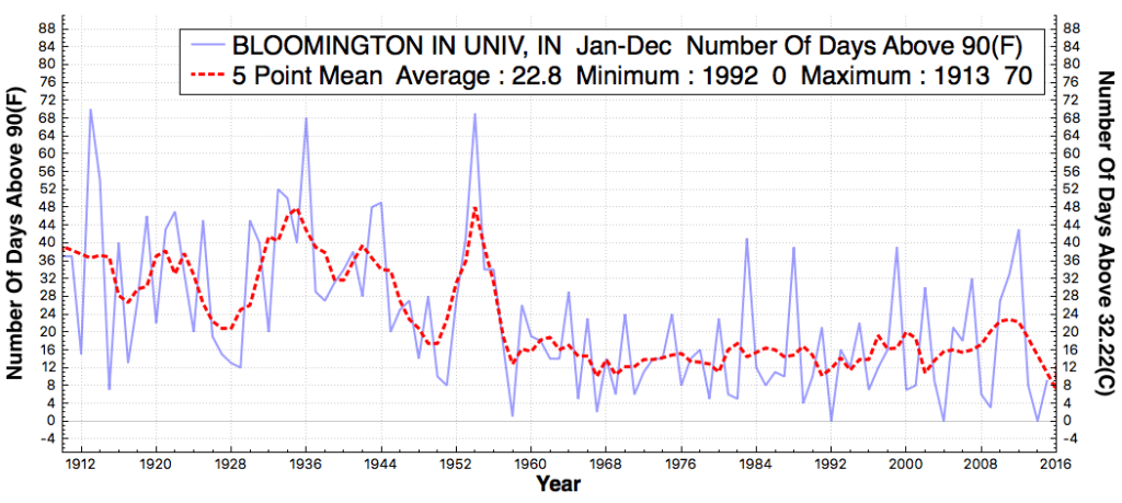BLOOMINGTONINUNIV_IN_#DaysAboveMaximumTemperatureThreshold90F_Jan_Dec_1911_2015