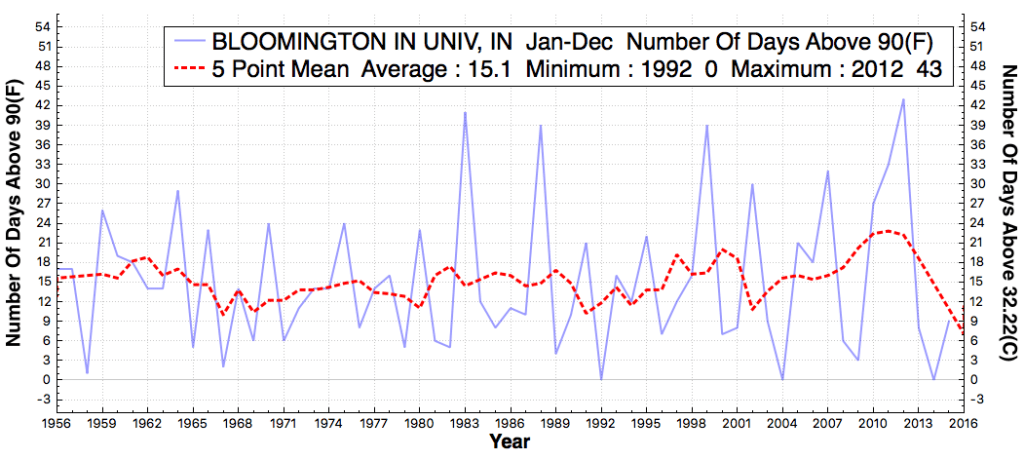 BLOOMINGTONINUNIV_IN_#DaysAboveMaximumTemperatureThreshold90F_Jan_Dec_1956_2015