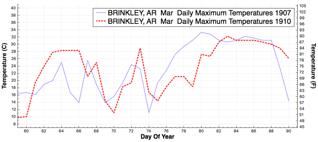 BRINKLEY_AR_DailyMaximumTemperatureF_Mar_Mar_1907_1910