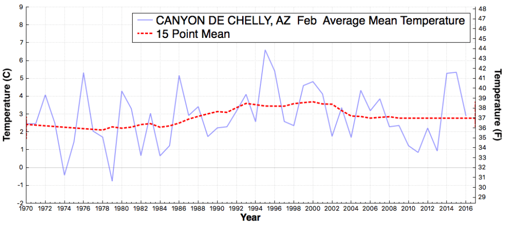 CANYONDECHELLY_AZ_AverageMeanTemperature_Feb_Feb_1895_2016