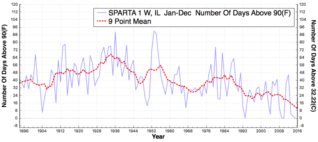 SPARTA1W_IL_#DaysAboveMaximumTemperatureThreshold90F_Jan_Dec_1895_2015