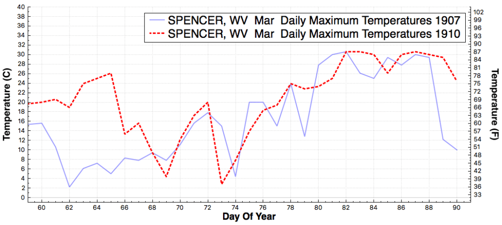 SPENCER_WV_DailyMaximumTemperatureF_Mar_Mar_1907_1910