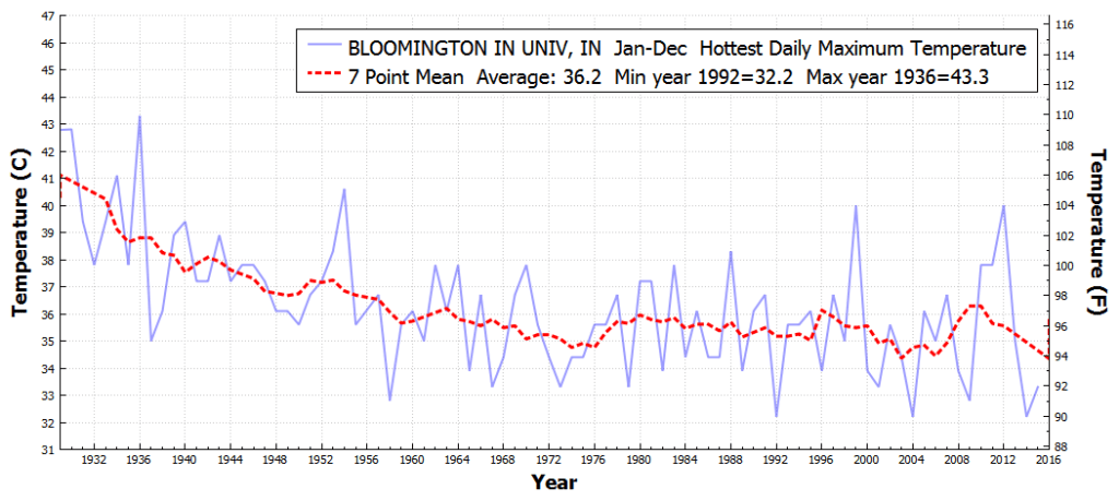 BLOOMINGTONINUNIV_IN_HottestDailyMaximumTemperature_Jan_Dec_1930_2015