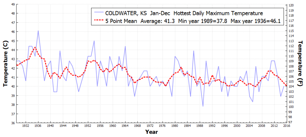 COLDWATER_KS_HottestDailyMaximumTemperature_Jan_Dec_1930_2015