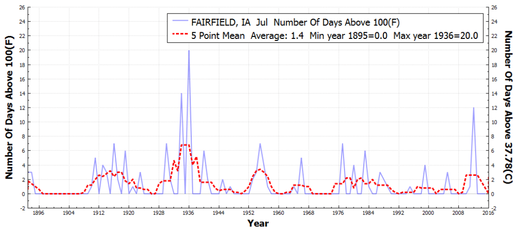 FAIRFIELD_IA_#DaysAboveMaximumTemperatureThreshold100F_Jul_Jul_1850_2015