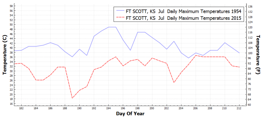 FTSCOTT_KS_DailyMaximumTemperatureF_Jul_Jul_1954_2015