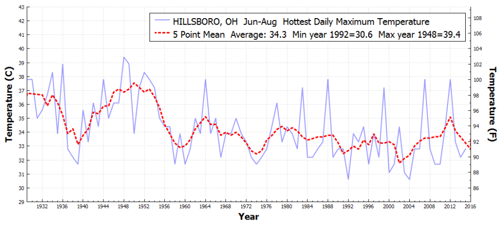 HILLSBORO_OH_HottestDailyMaximumTemperature_Jun_Aug_1930_2016