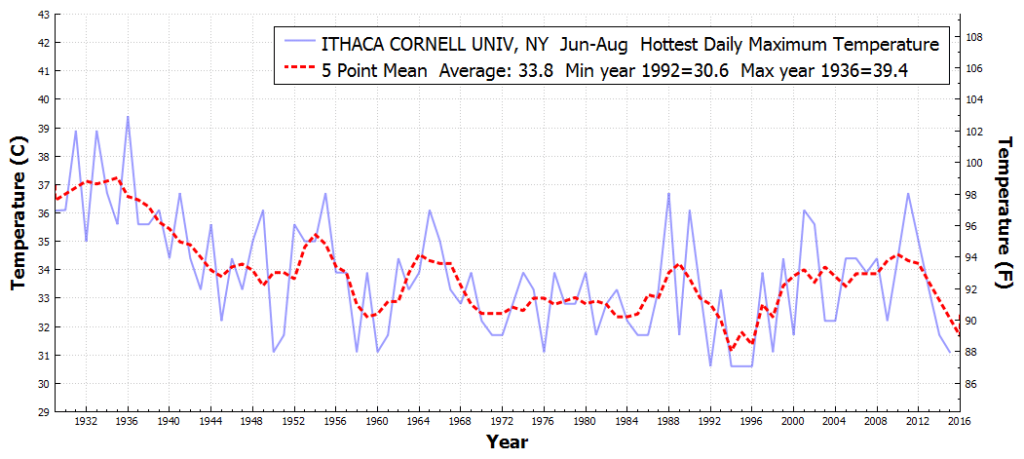 ITHACACORNELLUNIV_NY_HottestDailyMaximumTemperature_Jun_Aug_1930_2016