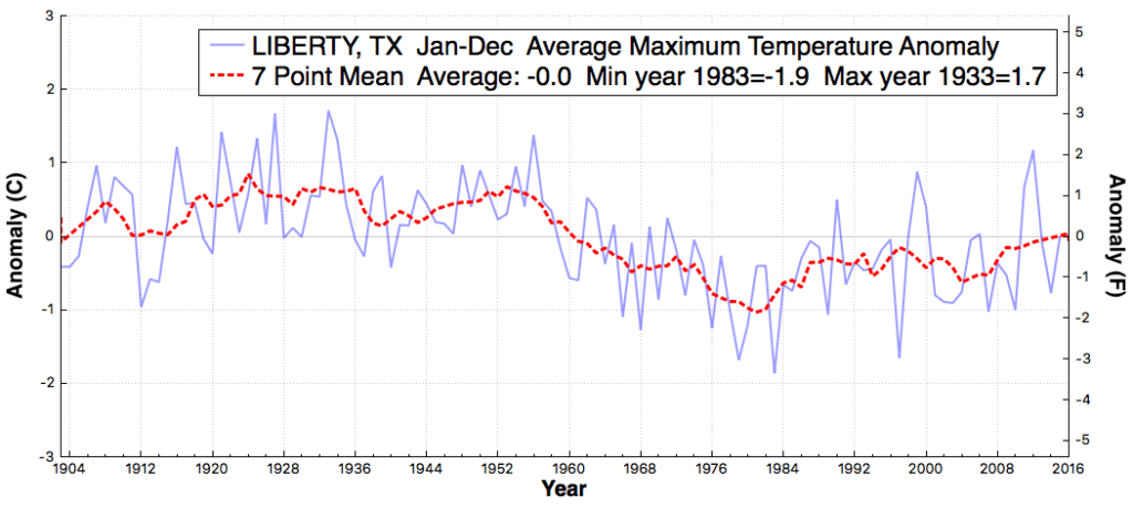 LIBERTY_TX_AverageMaximumTemperatureAnomaly_Jan_Dec_1895_2015