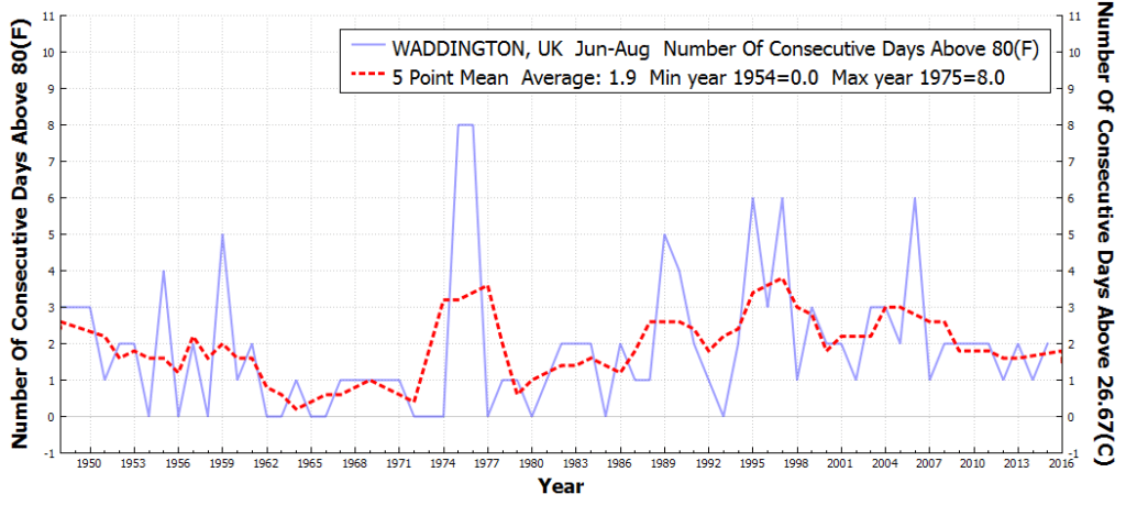 WADDINGTON_UK_#ConsecutiveDaysAboveMaxTempThreshold80F_Jun_Aug_1931_2016