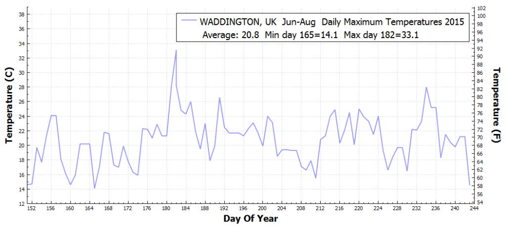 WADDINGTON_UK_DailyMaximumTemperatureF_Jun_Aug_2015