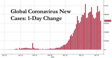 """This Is Where The World Is On The """"Corona Curve"""" At This Moment: Over The Hump"""