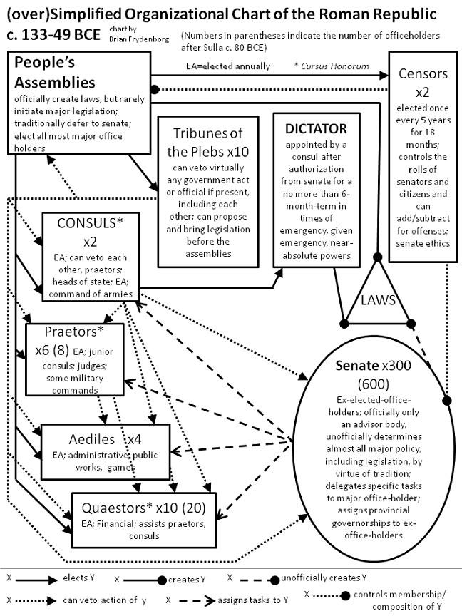 Roman Republic organizational chart Roman Republic org chart