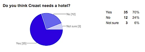 Questions about a Crozet hotel? - Google Drive-1.jpg