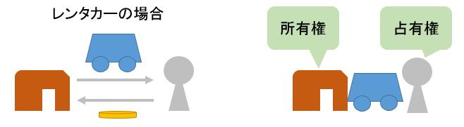占有のイメージ