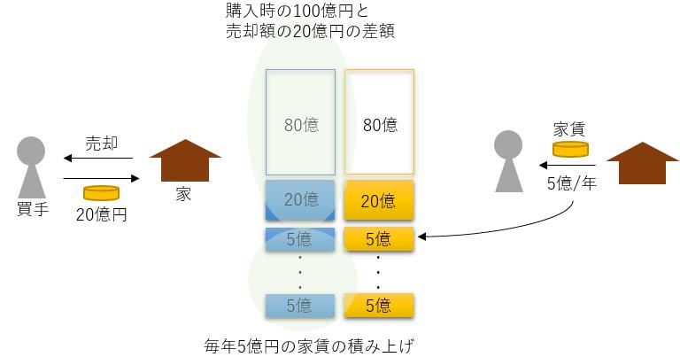 売却損と収入の概念図