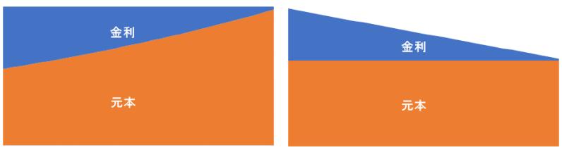 返済方法比較、パターン3