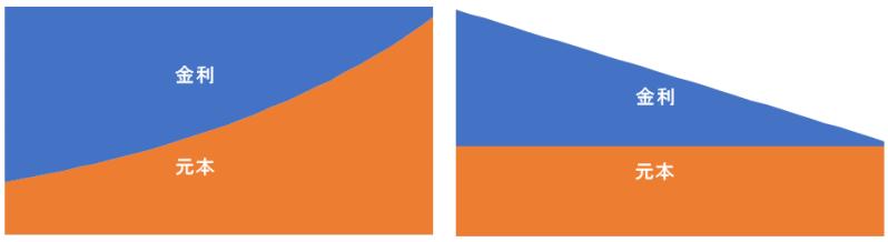 返済方法比較、パターン4