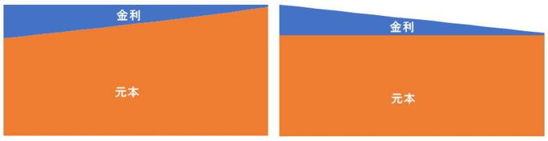 支払条件比較、パターン1