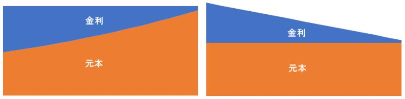 支払条件比較、パターン2