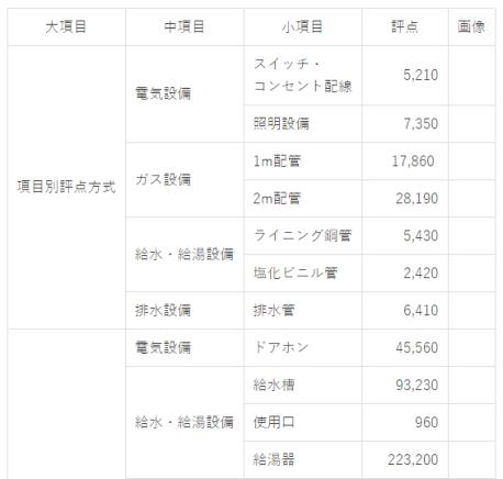設備の評点表