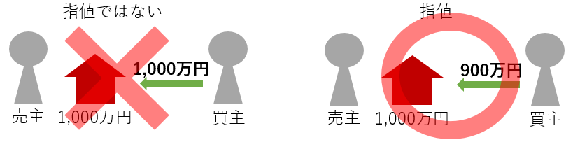 指値の定義の概念図
