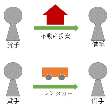 レンタカー事業と不動産投資事業