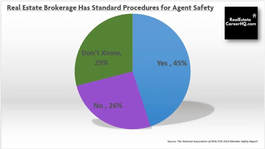 Pie Chart on real estate brokerage safety procedure