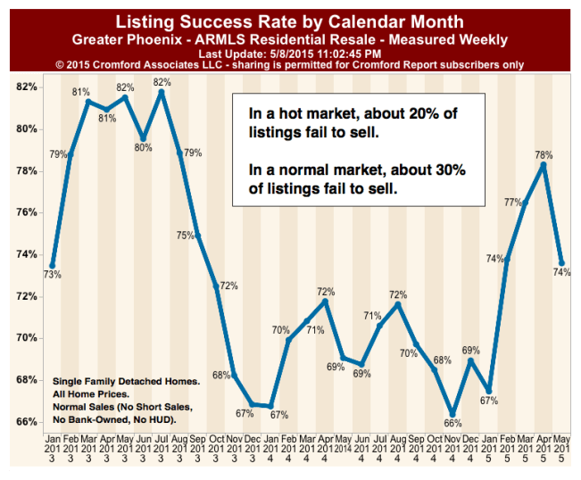 chart is For Phoenix but the listing success/fail rates will likely be similar elsewhere in the united states.