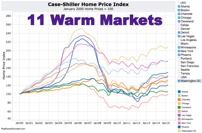 Case-Shiller Home Price Index for 11 Warm Markets