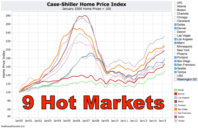 Case-Shiller Home Price Index for 9 Hottest Markets