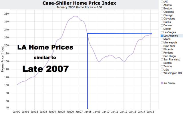 LA Home Prices Today Like 2007