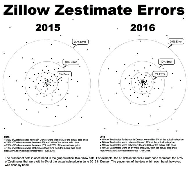 Zestimate Error bullseye 2015 2016