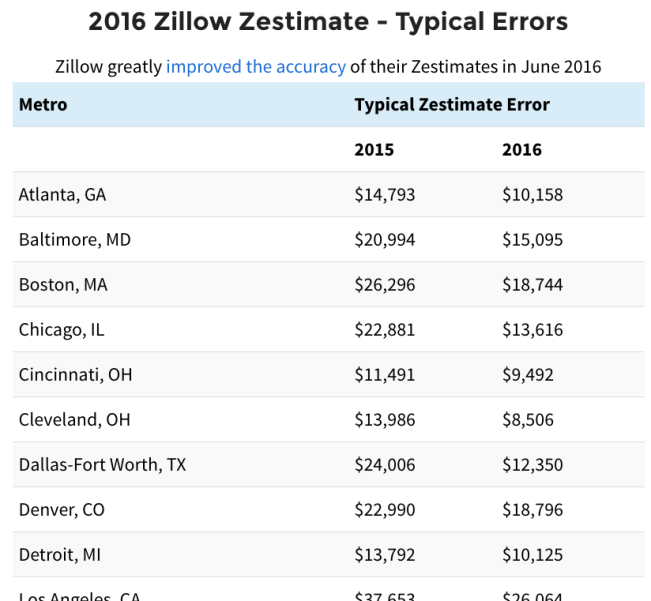 Zillow Zestimate Accuracy Chart