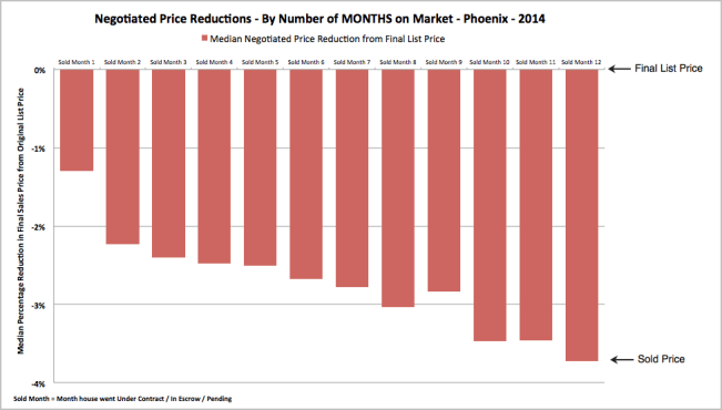 Difference between final list price and sold price for homes by months on the market