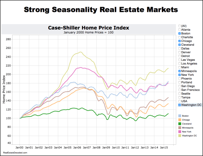 Strongly seasonal real estate markets