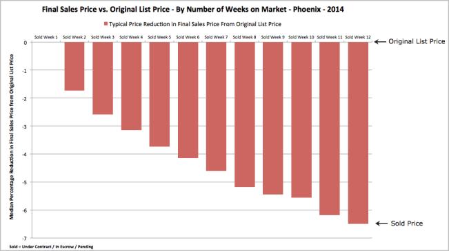 Final Sale Price vs Original List Price by Weeks on Market