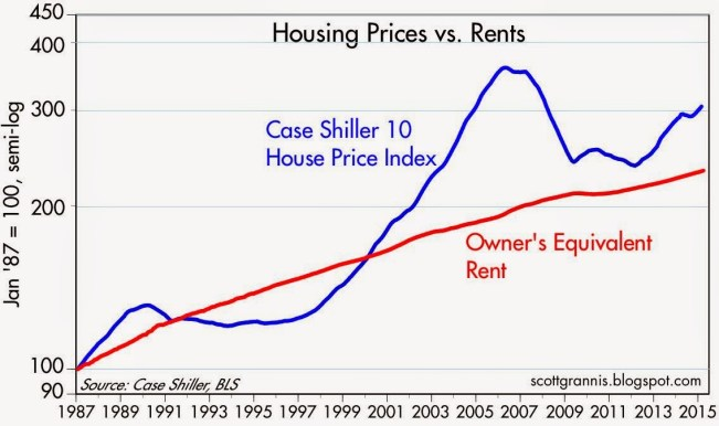 House price vs rent