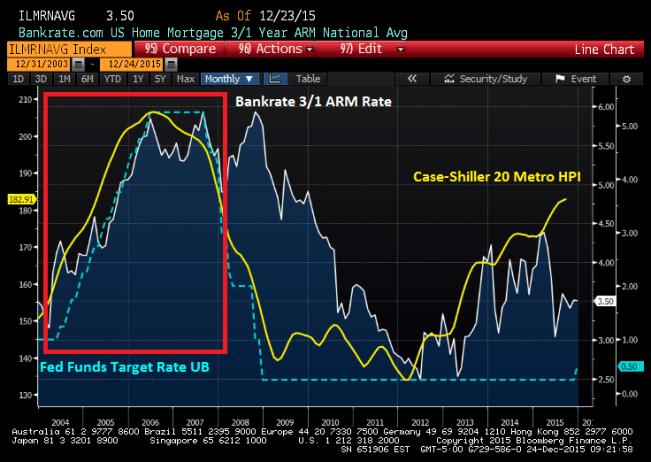 The Big Short - Fed