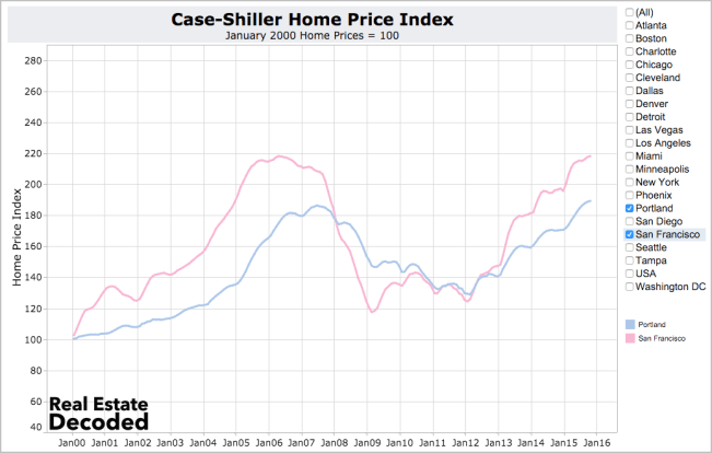 Portland home price appreciation