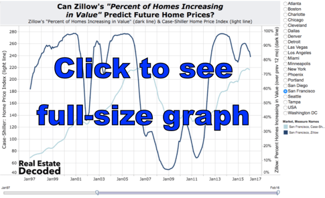 Zillow Percent Increasing Value 800px