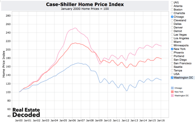 Chicago, New York and Washington DC Home Prices Increasing Very Slowly