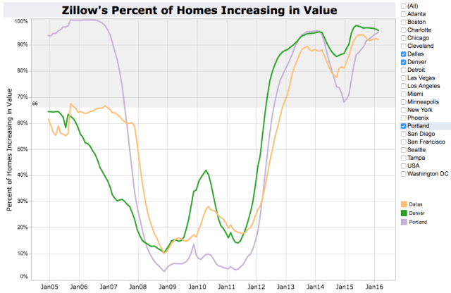 Zillow Percent of Homes Increasing in Value - HOT cities are Dallas, Denver and Portland