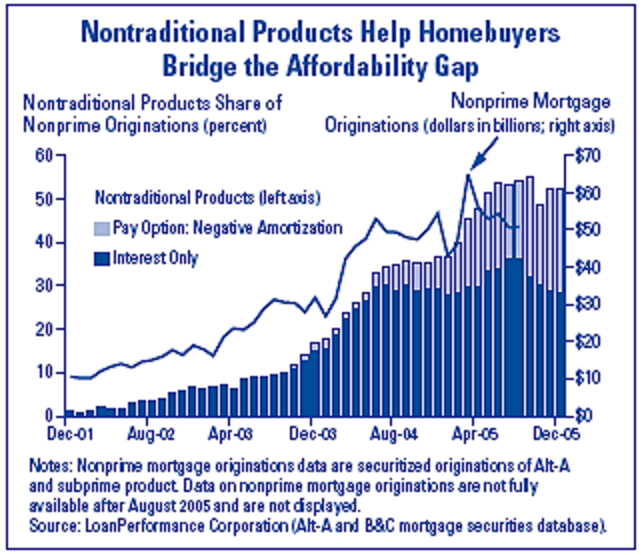Growth of Nonprime, Interest-Only and Pay-Option Mortgages 2001-2005