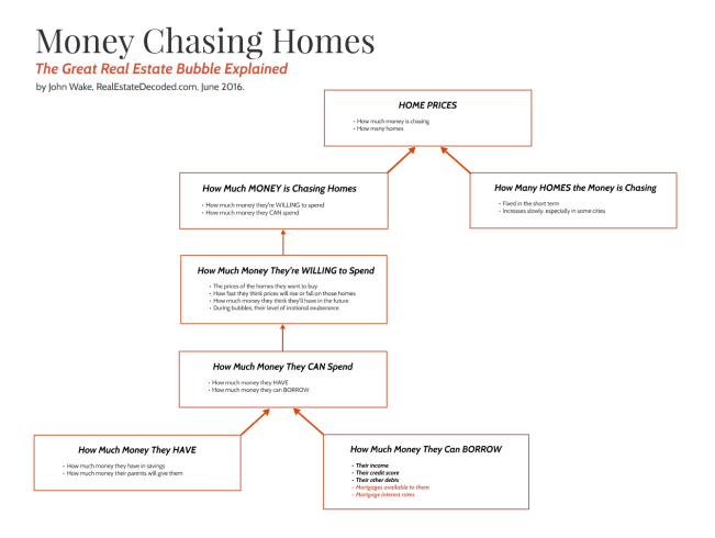Money Chasing Homes Flowchart - The Great Real Estate Bubble Explained