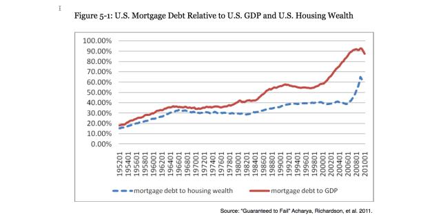Acharya Mortgage Debt