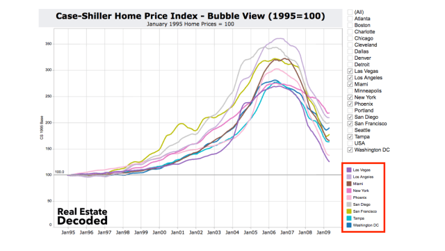 Case-Shiller Bubble Cities