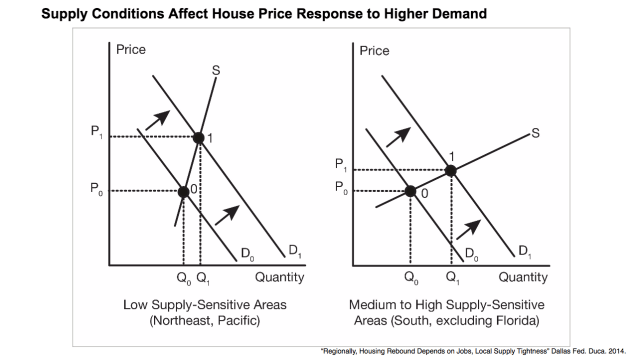 Dallas Fed Supply Graph